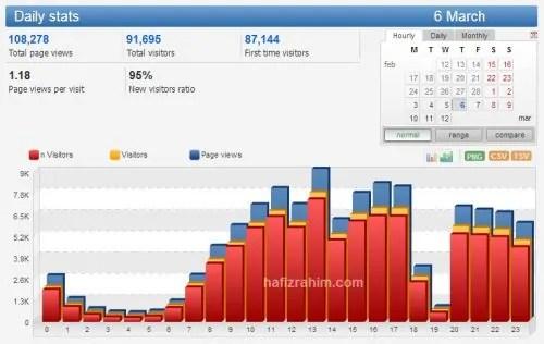 Stats blog Hafiz Rahim