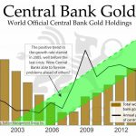 Bankers Turn To Gold For Diversification