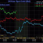 Bagaimana mengira harga emas dunia dan Malaysia?