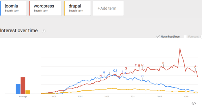 Joomla, Drupal WordPress - Google Trends