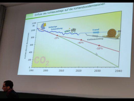 Kohleausstieg - zu langsam
