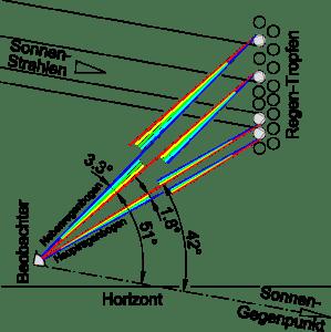 Bild 9 Strahlenverlauf bei Haupt- und Nebenbogen ( Dr.-Ing. S. Wetzel, CC BY-SA 3.0 de)