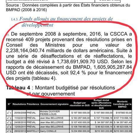 Partiel et dépolitisé, le rapport de la CSCCA  met fin aux mensonges ?