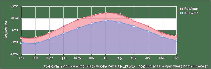 average-temperature-russia-saint-petersburg.png