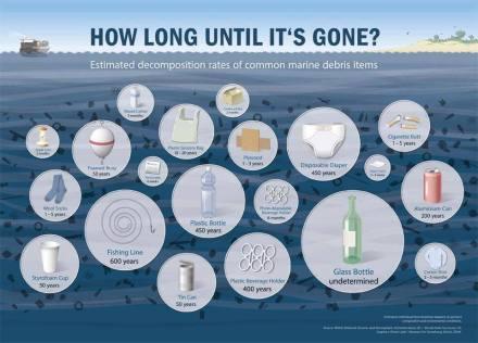 temps pour un recyclage