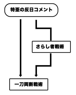 対特ア・反日プロパガンダ撃退 想定問答集『日本は残虐だった編』