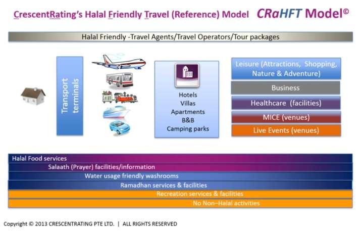 CRAHFT model