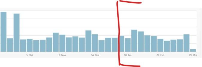 Wie man sein Blog für Google optimiert - und was das am Ende bringt. 3