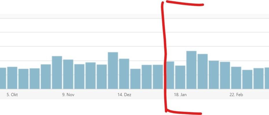 Wie man sein Blog für Google optimiert - und was das am Ende bringt. 23