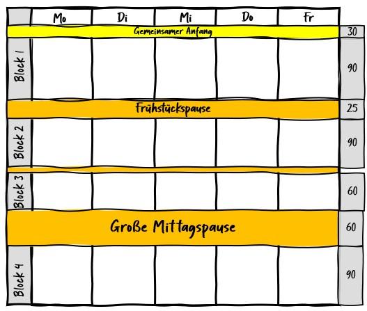 Schulentwicklung: Beratung & Lernbüros #2 1