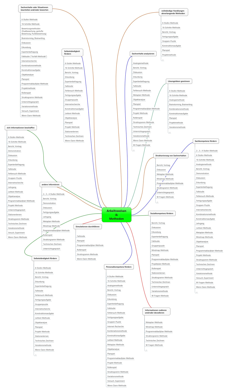 Tolle Vorlagen Für Jahrbuchseiten Zeitgenössisch - Beispiel ...