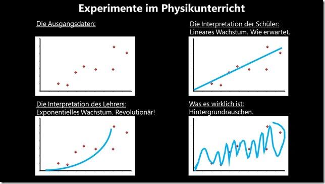 Experimente im Physikunterricht