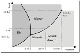 Phasendiagramm Wasser