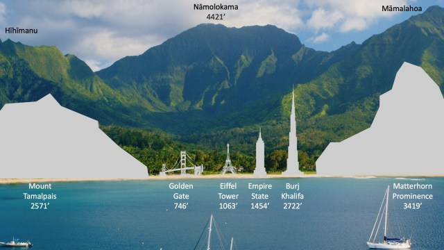 Nāmolokama mountain in Hanalei puts the beauty of the Golden Gate Bridge and Eiffel Tower in perspective.