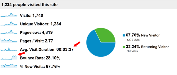 Google Analytics - Overview Detail