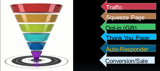 Simple Sales Funnel