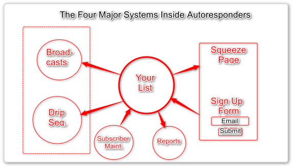 What is an Autoresponder - the Four Major Systems.