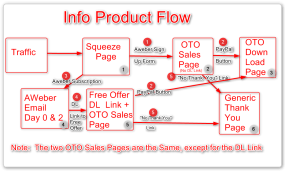 Sales Funel Information Flow