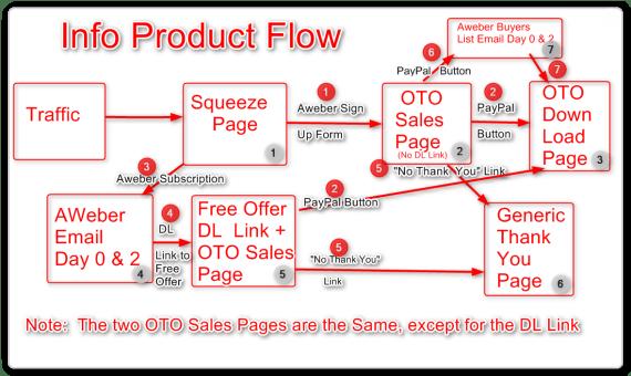 Sales Funnel Diagram - Sales Funnel Flow