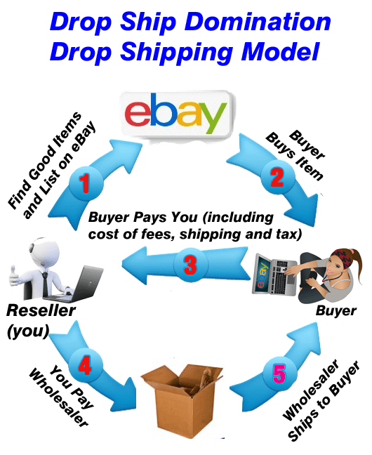 post on ebay, buyer buys, you buy from wholesaler who ships to buyer