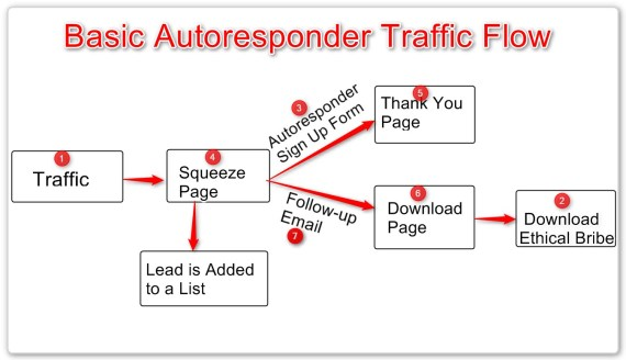Basic-Autoresponder-Traffic-Flow