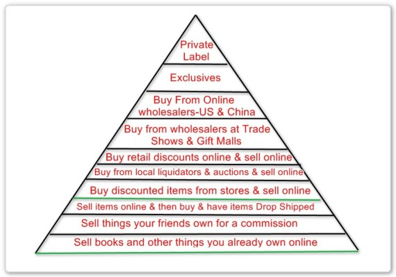 Selling Online Pyramid