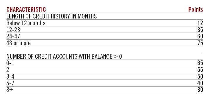An exemplary credit scorecard from Fair Isaac