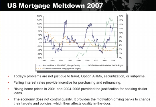 Strategic Analytics slide from Fair Isaac Interact on 2007 mortgage meltdown