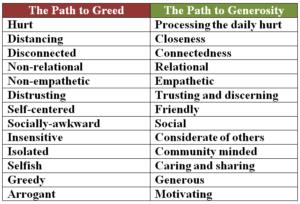 The Path to Generosity