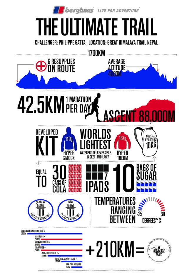 Berghaus ultimate trail - infographic