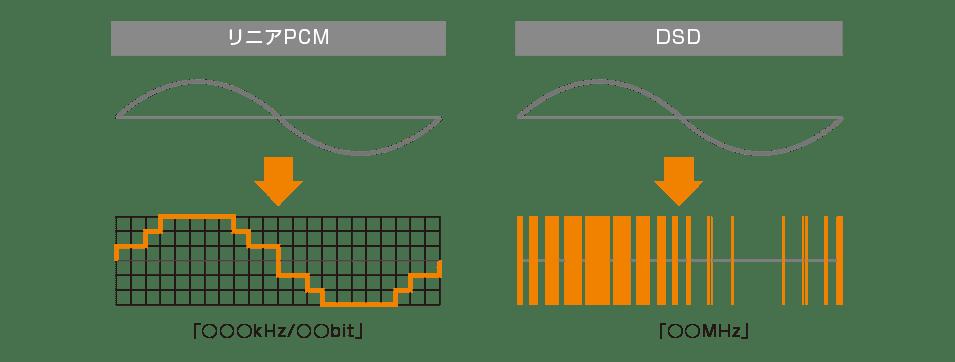 DSD vs PCM
