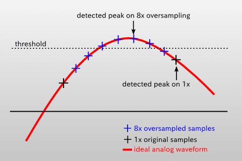 intersample-peak