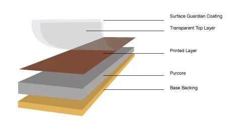 LVT Construction with Purcore illustration