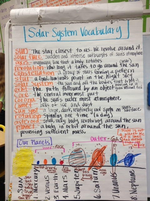 Solar System Vocabulary | The Hallway Howler