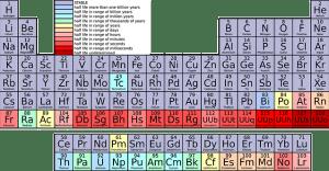periodic-table-42115_640