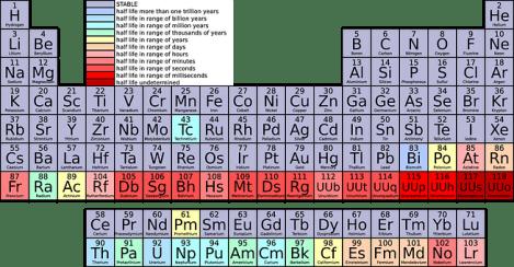 periodic-table-42115__340