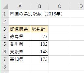四国4県の県別駅数