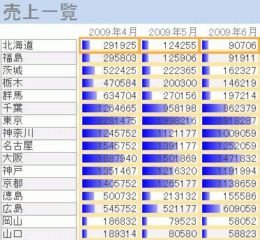 レポートのデータバー
