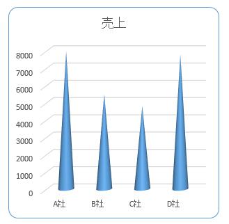円錐グラフ