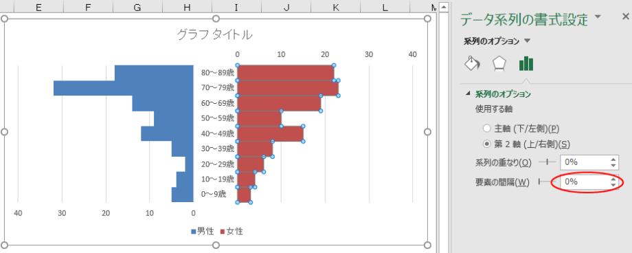 グラフ要素の間隔