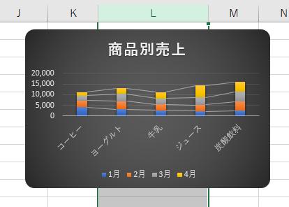 列幅を変更したときのグラフ