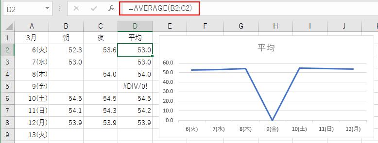 グラフの表示