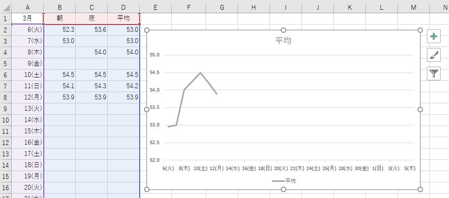 グラフの線が途切れなくなった