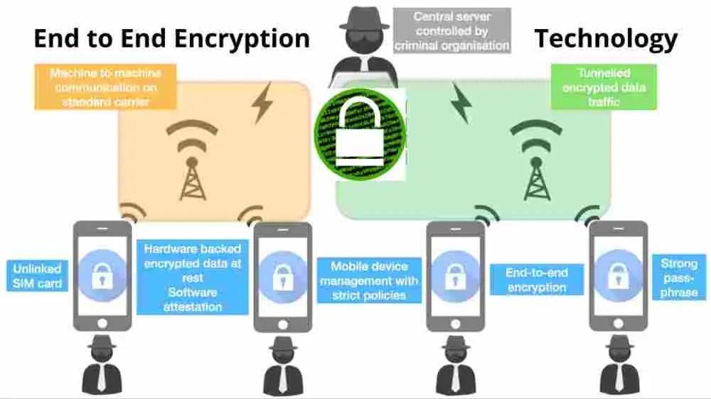 End to End Encryption kya hai