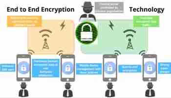 End to End Encryption kya hai