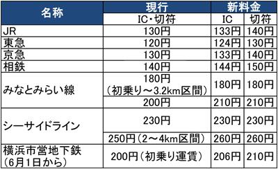 4月1日から消費稅が8%にアップ。公共交通機関の運賃などはどう変わる? - [はまれぽ.com] 橫浜 川崎 湘南 ...