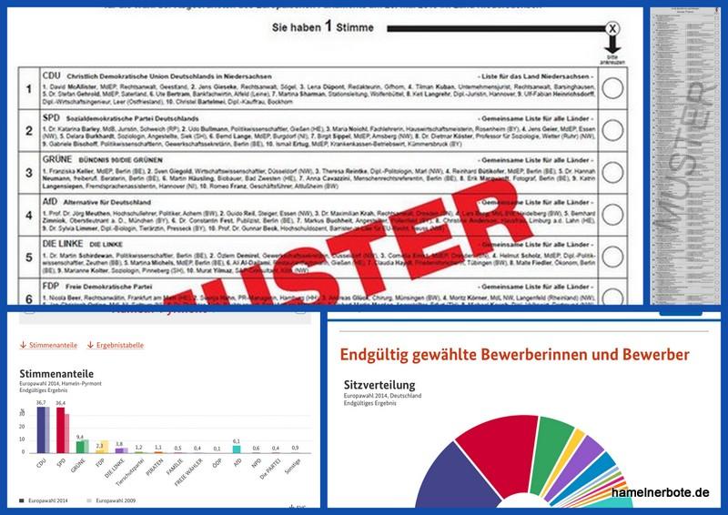Stimmzettel 2019 und Wahlergebnisse unserer Stadt und des Landkreises 2014