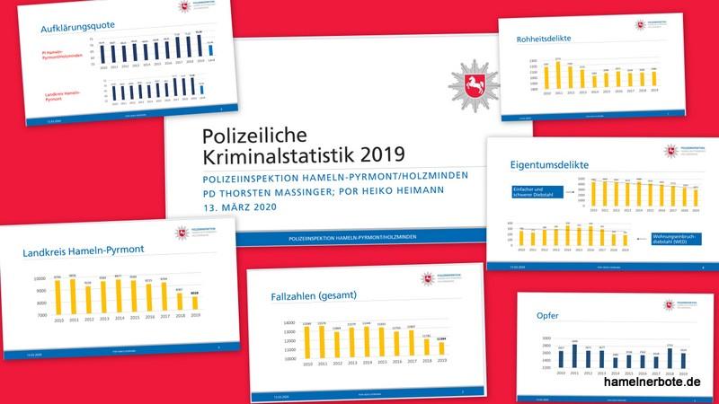 Polizeiliche Kriminalstatistik 2019 für die Polizei im Weserbergland