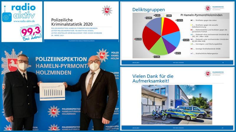 Kriminalität im Weserbergland: Höchststand in der Aufklärungsqoute und positiver Spitzenplatz für die Polizeiinspektion landesweit.