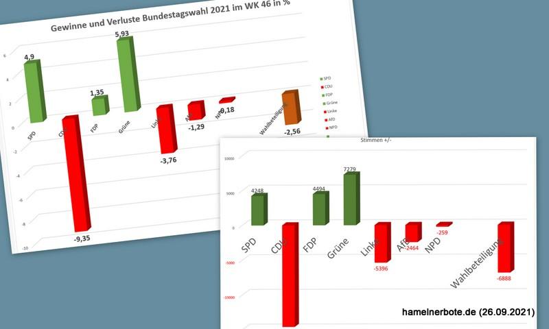 Hameln wählt: Ergebnisse Bundestagswahl 2021 im WK 46
